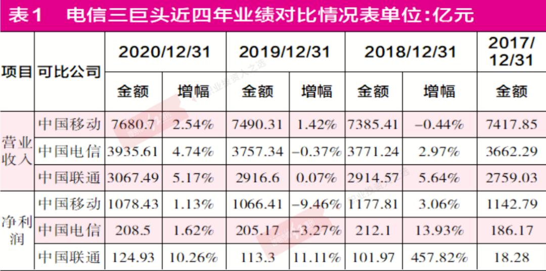 中国电信、中国联通、中国移动三大巨头有望相聚A股