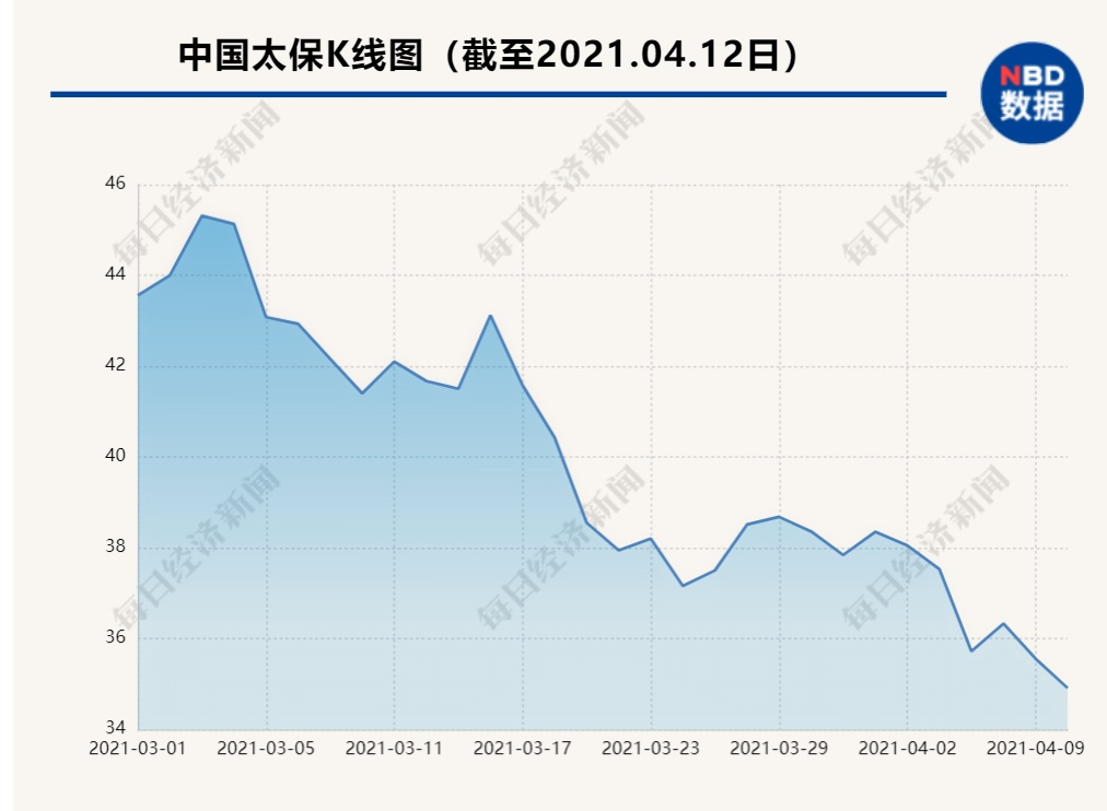 上海国资及其一致行动人增持中国太保股比至9.32%