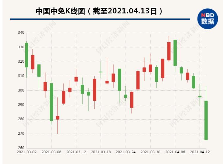 """5.6万股东惊呆!5100亿""""抱团股""""闪崩跌停,一天576亿市值蒸发,119家基金踩雷,发生了什么?"""