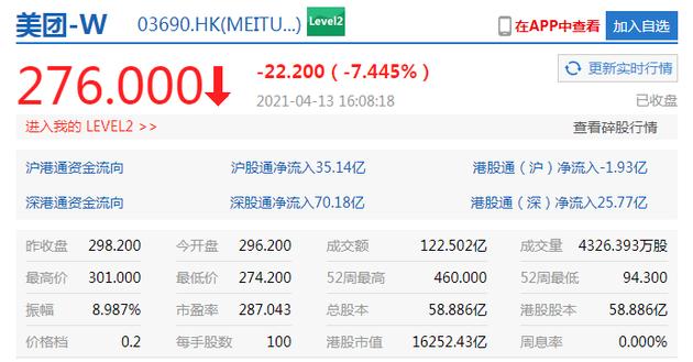 港股收盘美团大跌超7%,京东跌逾3%
