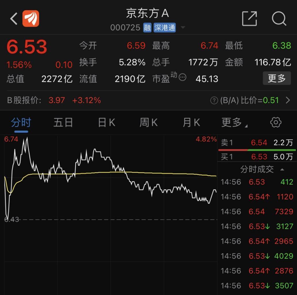 京东方A一季度净利润预增超780% 显示龙头地位进一步稳固