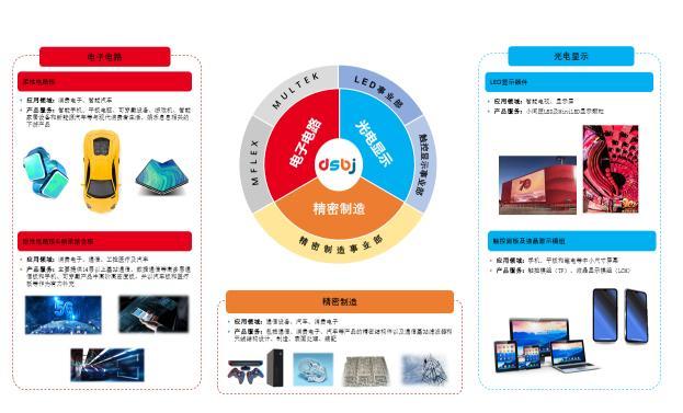 东山精密:2020年净利润15.30亿元 同比增长117.76%