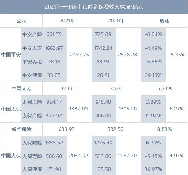 04.15丨平安一季度保费下降5.45%;大批百万医疗险4月底将停售