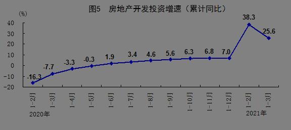 国家统计局:一季度GDP同比增长18.3%