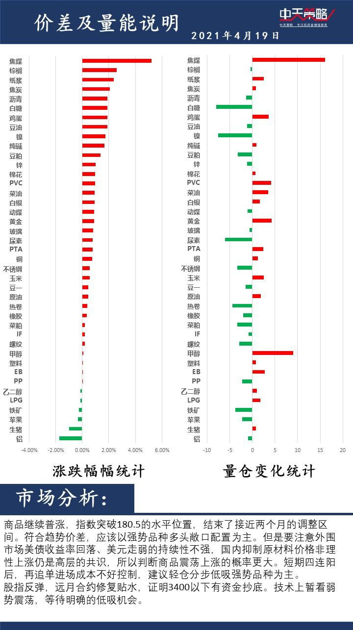 中天策略:4月19日市场分析