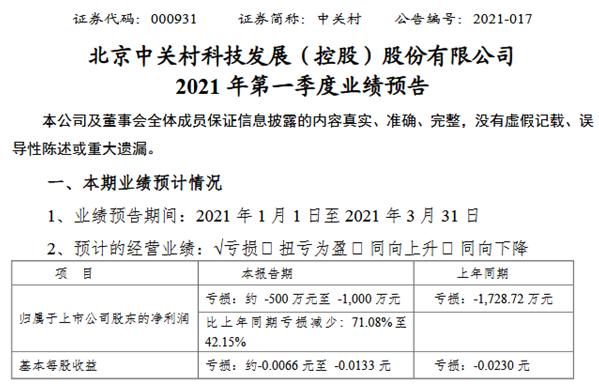中合村2021年第一季度净利亏空500万-1000万同比亏空删除