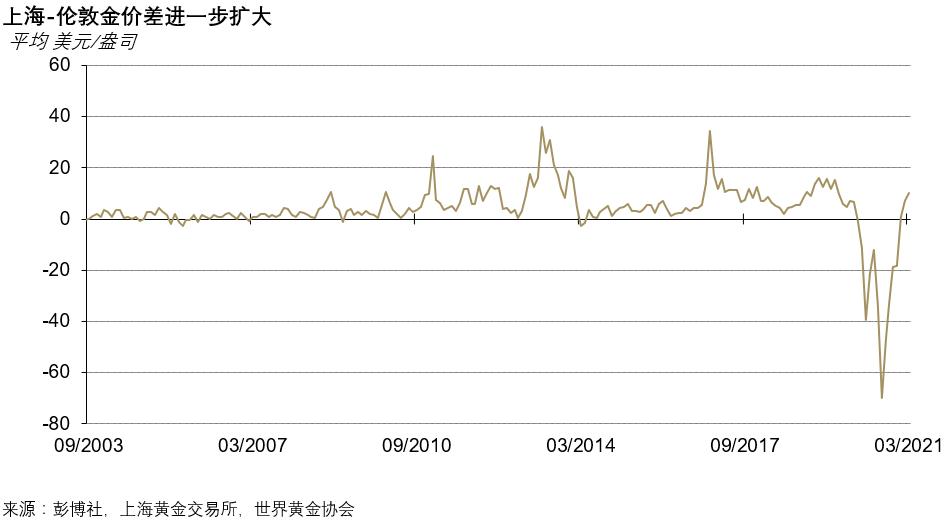 3月中国黄金ETF总持仓创历史新高,主要原因跟股市有关?