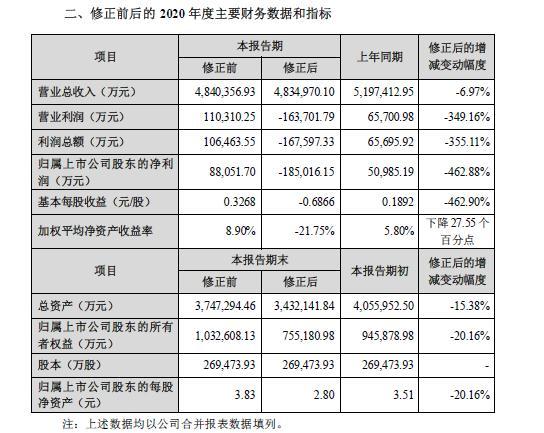 """欧菲光大""""变脸""""!2020年盈转亏18.5亿 特定客户""""踢单"""""""