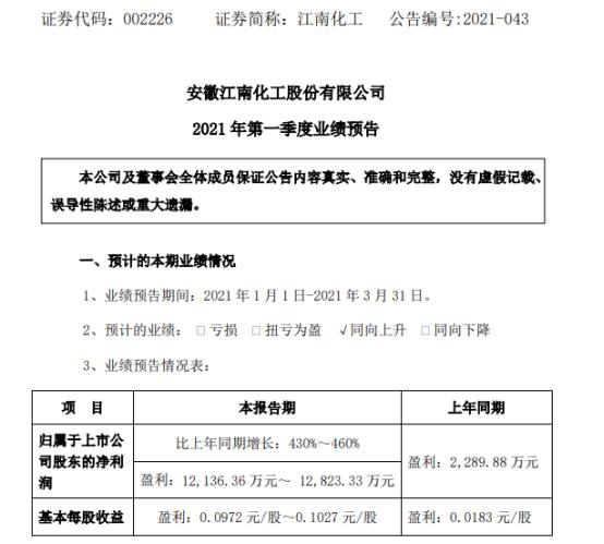 江南化工2021年一季度净利增长430%-460%爆破工程收入增加