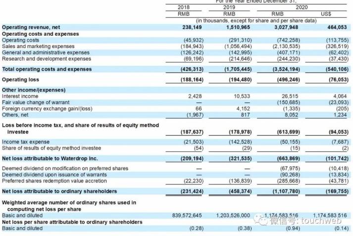 水滴赴美IPO:2020年营收30亿,九成来自保险佣金