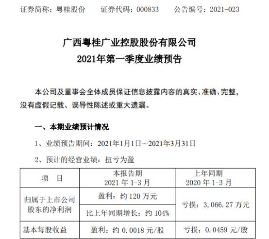 粤桂股份2021年第一季度预计净利120万元化工产品量价齐涨