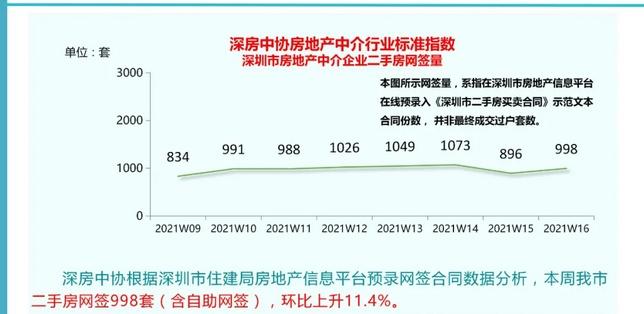 """深圳二手房市场众生相:有中介门店关闭,""""网红""""片区挂牌价小幅下跌"""