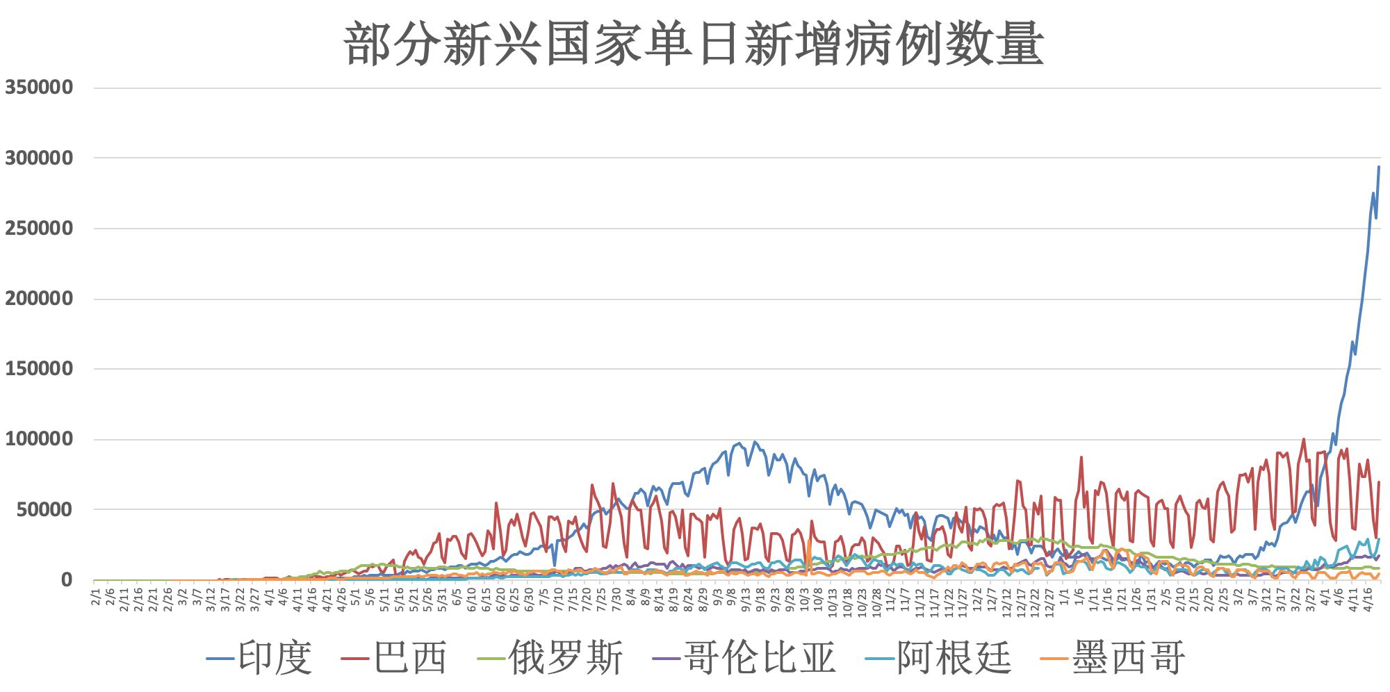 全球疫情动态【4月21日】:中国接种新冠疫苗超过2亿剂次 俄罗斯计划在今秋前实现群体免疫