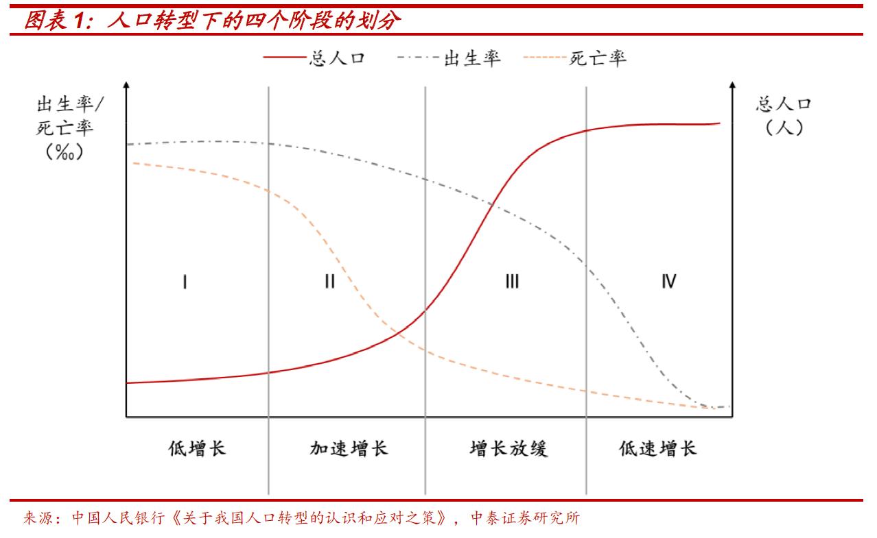 """寻找人口转型下资本市场的""""十倍股"""""""