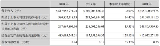 泸天化股吧:泸天化2020年净利3.81亿增长34.
