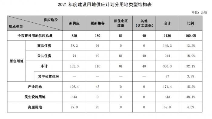 动真格!深圳连续两年大幅提升居住用地供应 2021年单列租赁住房用地计划