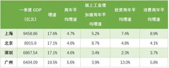深圳一季度gdp_深圳2021年一季度10+1区GDP排名来了!各区重点片区及项目曝光!