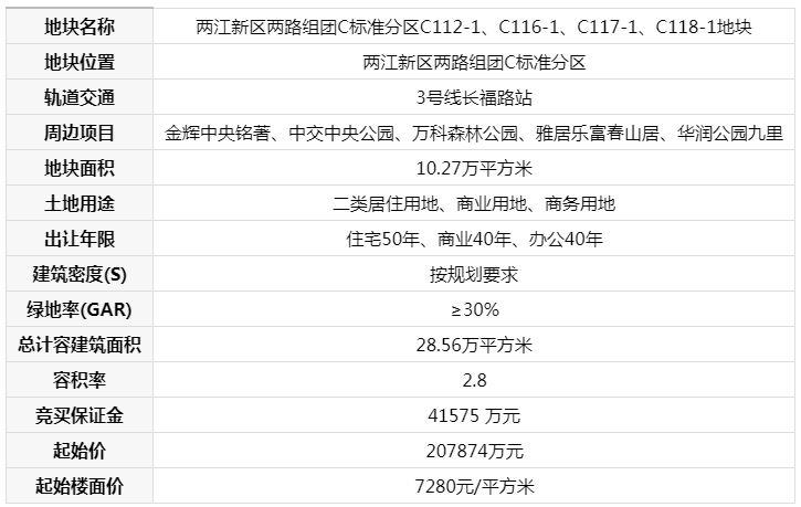 康田20.79亿元摘得中央公园154.03亩地 楼面价7280元/�O