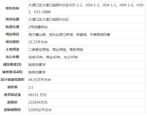 龙湖35.6亿元再夺大渡口325.8 亩地 楼面价7991元/�O