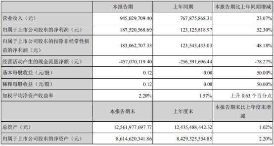 股票000547:航天发展2021年第一季度净利1.