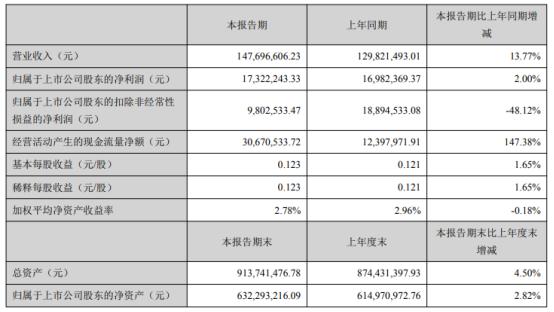 晓鸣股份2021年第一季度净利1732.22万增长2%其他收益同比增加