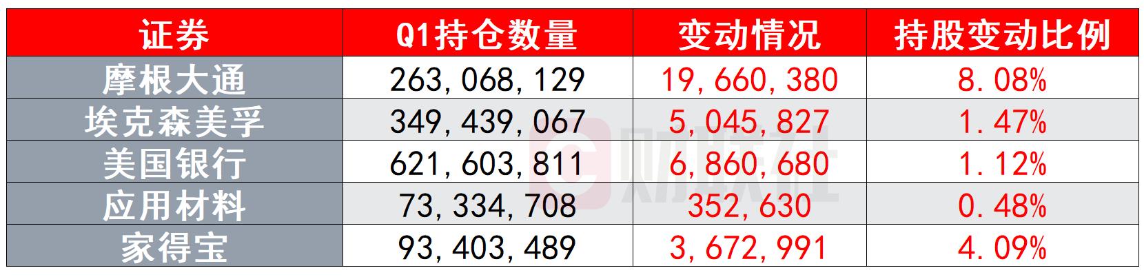 领航集团Q1持仓:增加顺周期筹码 抛售逾9成阿里股票