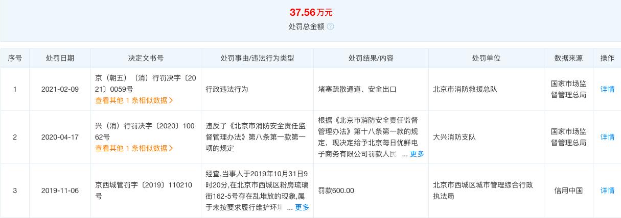 每日优鲜因销售农药超标食品再被通报 上海市监局:已记录信用档案