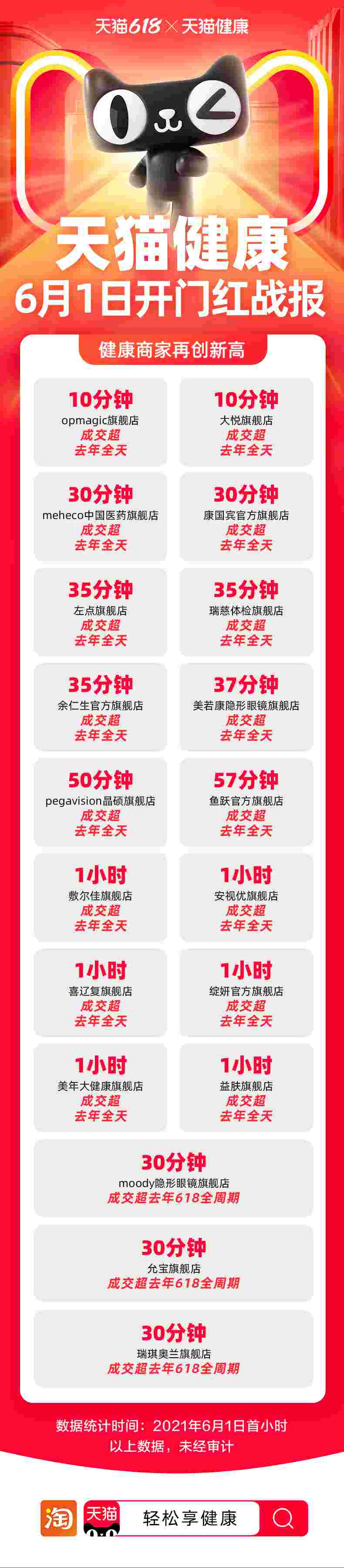 天猫健康618开售首日,健康消费呈现即食化、养生化趋势