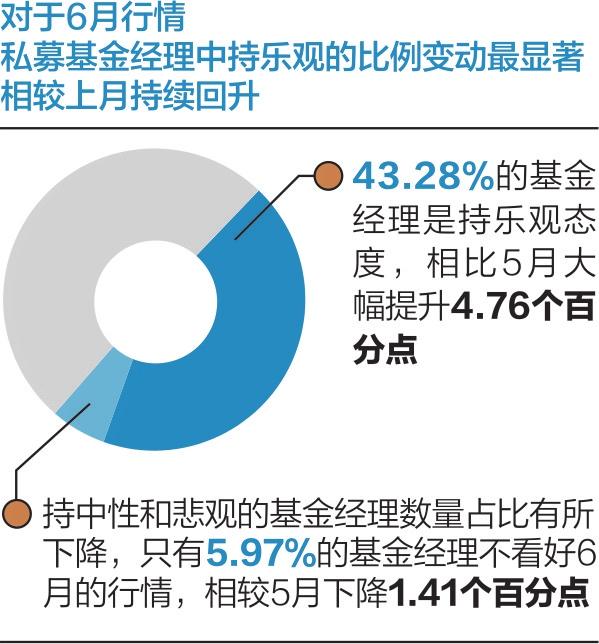 百亿级私募连续24周仓位超85% 看好6月行情