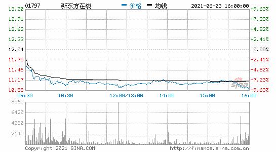 香港恒生指数收跌1.13%港股新东方在线收跌8.8%