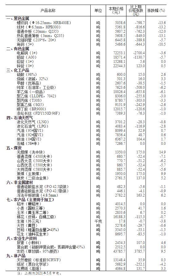 5月下旬黑色金属价格多数下跌 螺纹钢跌13.6%