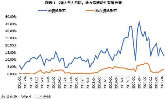 东方金诚:广东省地方债发行利率突破25个基点上浮下限 后续地区间利率差异或将拉大