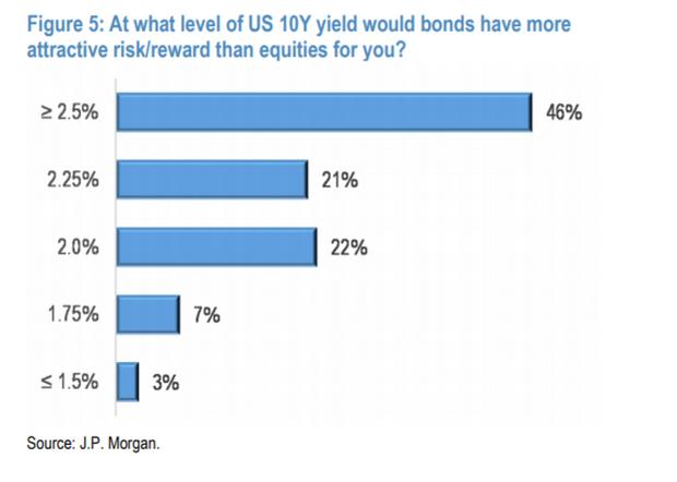 """摩根大通:美债上涨不可持续 坚定拥抱""""顺周期""""交易"""