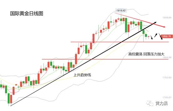 黄力晨:聚焦美联储利率决议 四大问题决定黄金价格走势