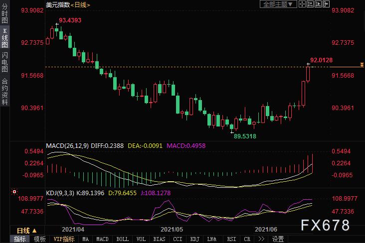 原油交易提醒:美元至两个月高位,油价连跌但走势仍偏强
