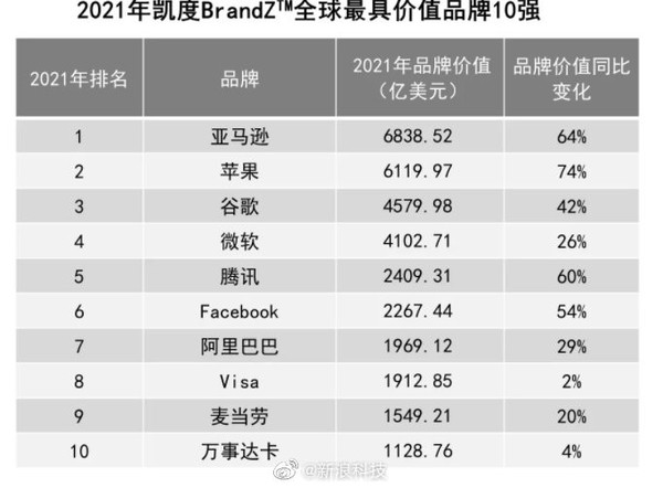 2021全球最具价值品牌100强出炉 中国18个 腾讯第五!