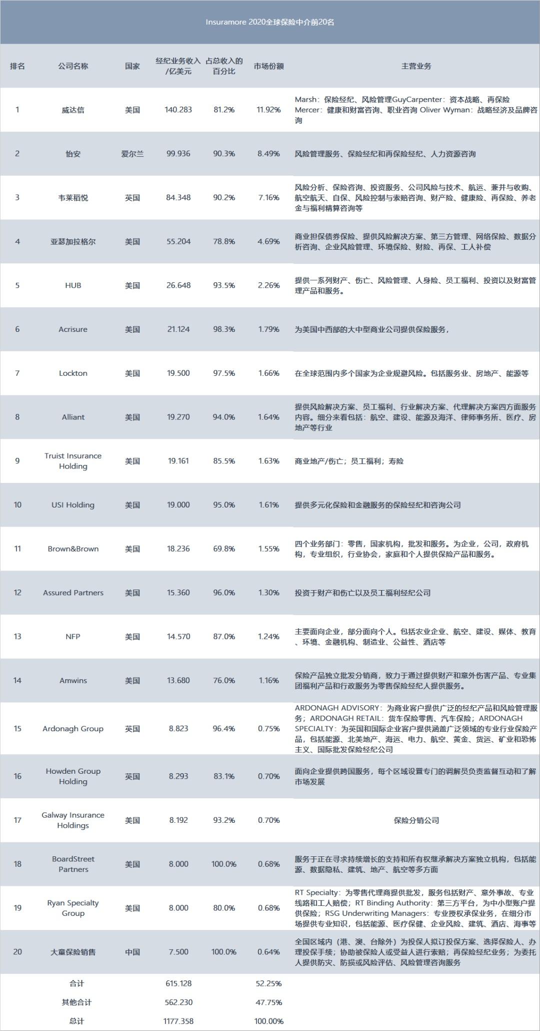 揭秘全球保险中介20强榜单:中国为啥没有世界级经代公司?