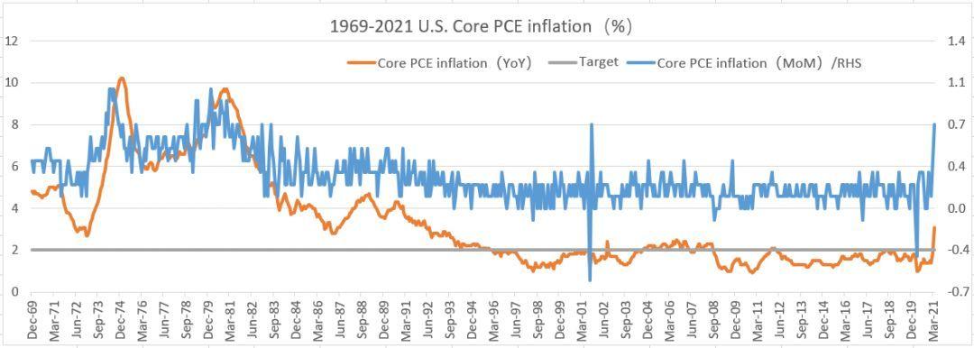 美联储释放新一轮货币政策正常化信号