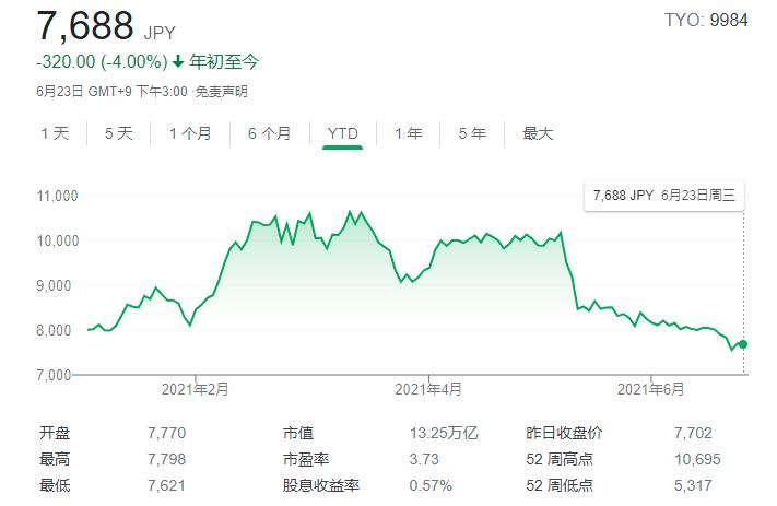 软银股价跌至年内低点 孙正义发话:回购股票仍是选项之一