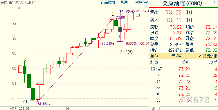 NYMEX原油料升破73.91美元