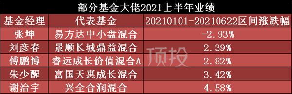张坤、刘彦春、傅鹏博、朱少醒、谢治宇等大佬上半年业绩不好 他们不行了?