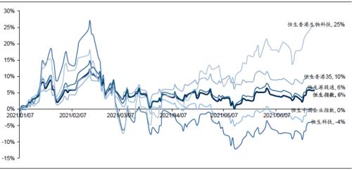 下半年港股投资策略:港股加速上行 科技股将一马当先