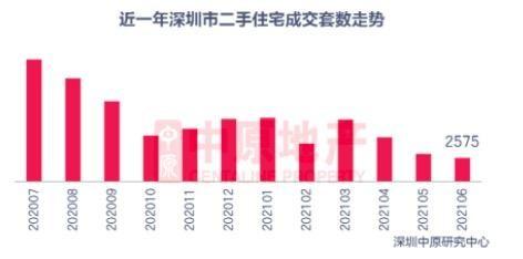 深圳楼市成交量价齐跌寒冬降临?6月二手房成交量下降超7成跌破3000套