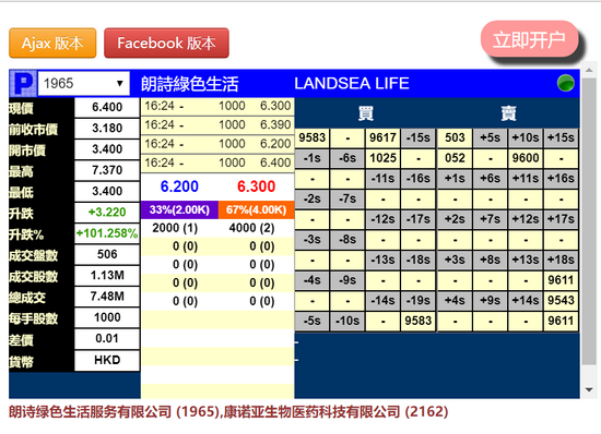 朗诗绿色生活暗盘暴涨101% 一手赚3220港元