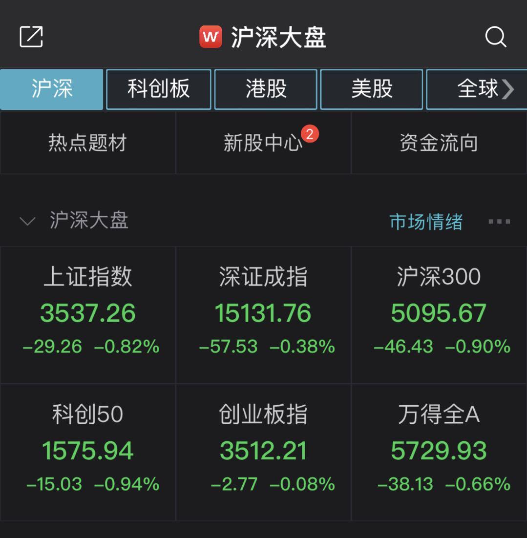 沪指半日震荡下跌082%两市近3000股飘绿