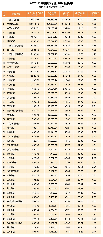 2021年中国银行业100强榜单