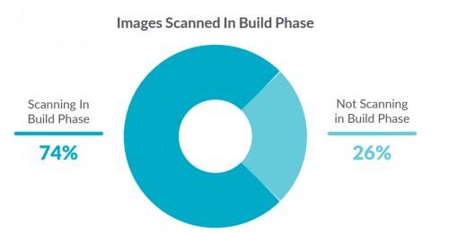 青藤解密:72%客户容器规模>100个,[镜像安全]谁来保护?