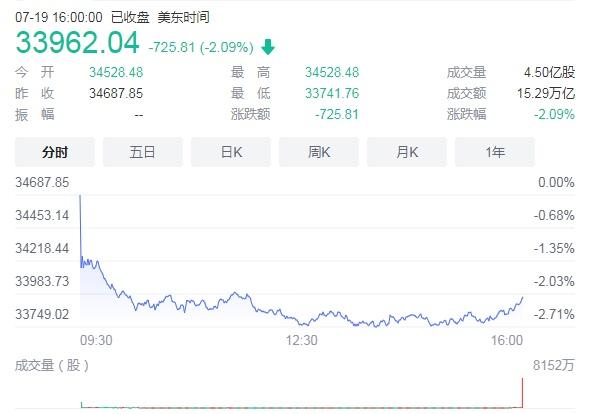 欧美股市大跌,道指盘中跌近千点,全球市场为什么又恐慌起来了?