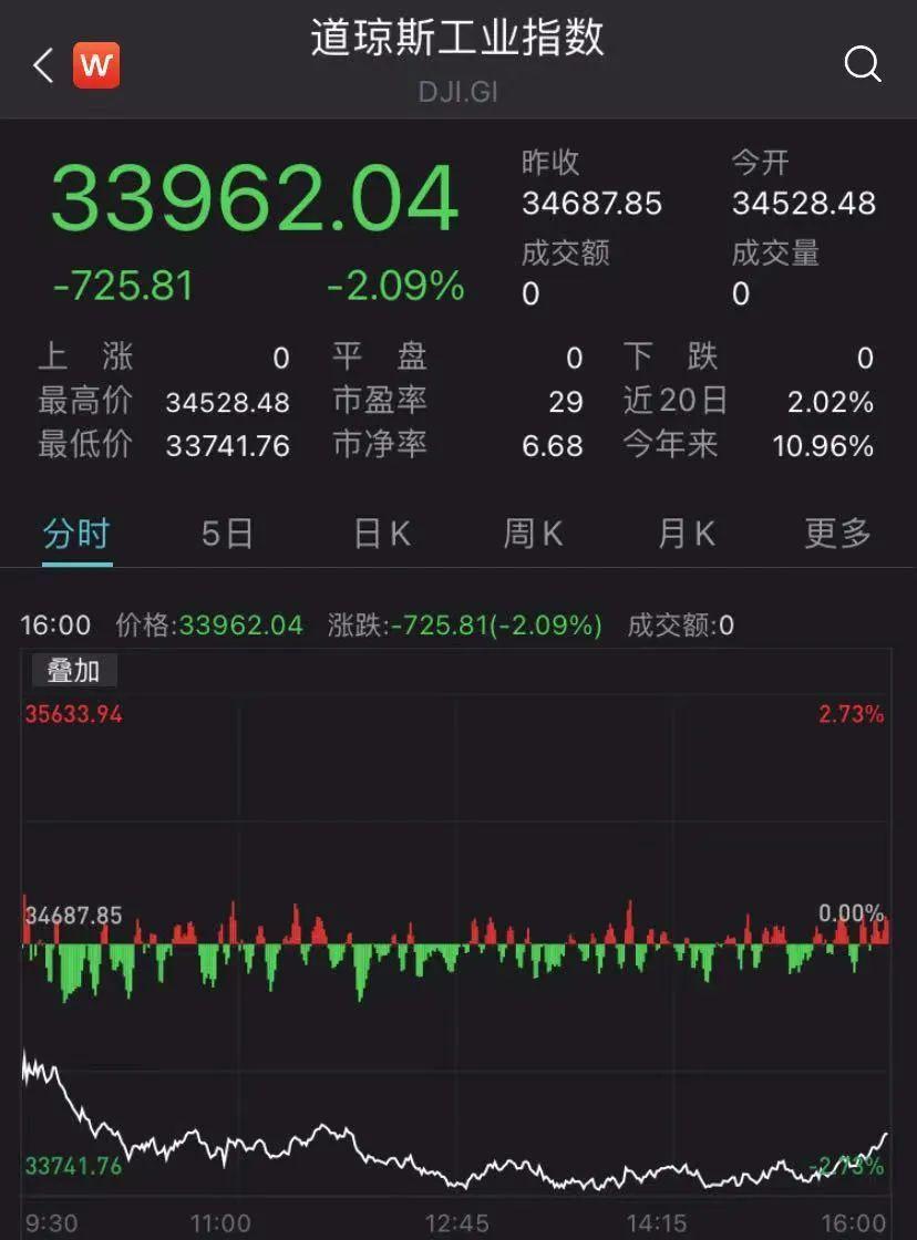 一夜惊魂:美股狂泻800点,恐慌指数飙升!欧股、原油也崩了!发生了什么?