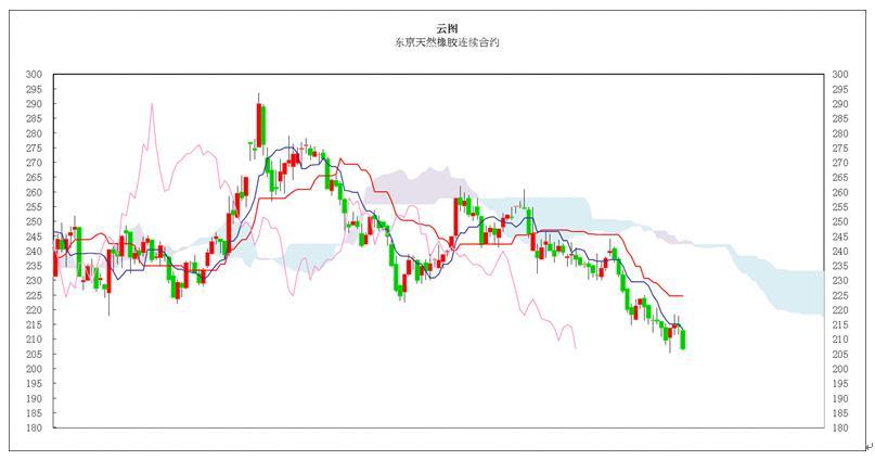 日本商品市场日评:东京黄金一进一退,橡胶市场低位企稳